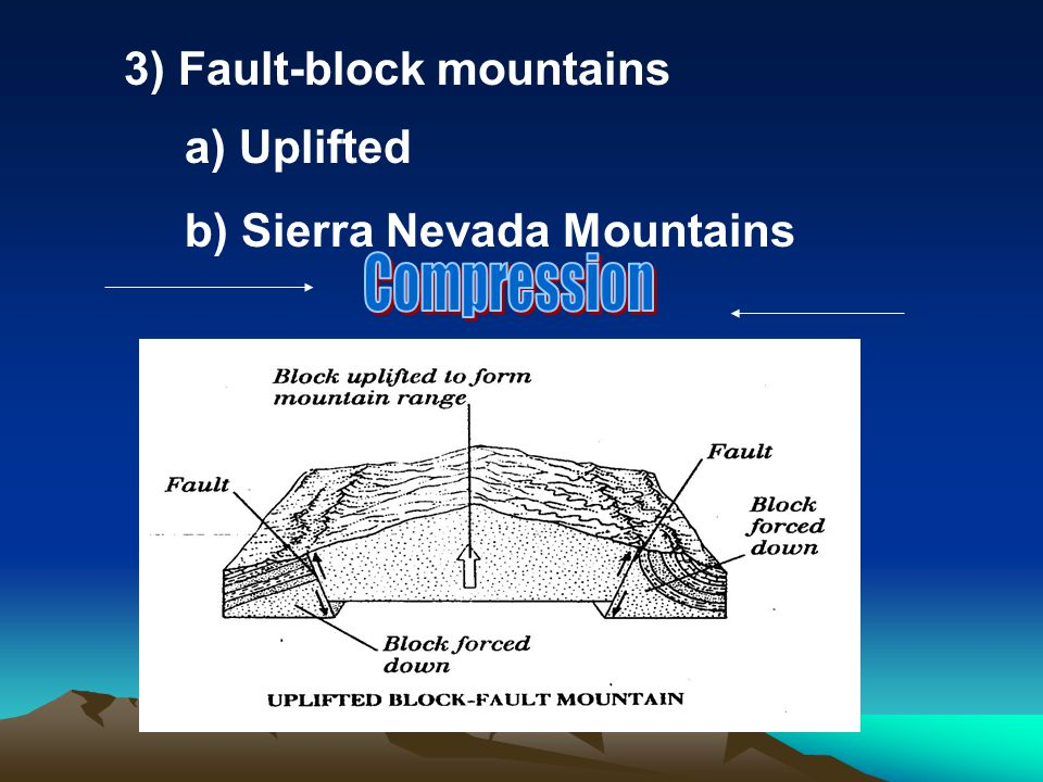 Compression 3) Fault-block mountains a) Uplifted
