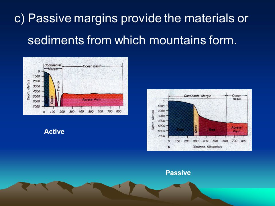 c) Passive margins provide the materials or