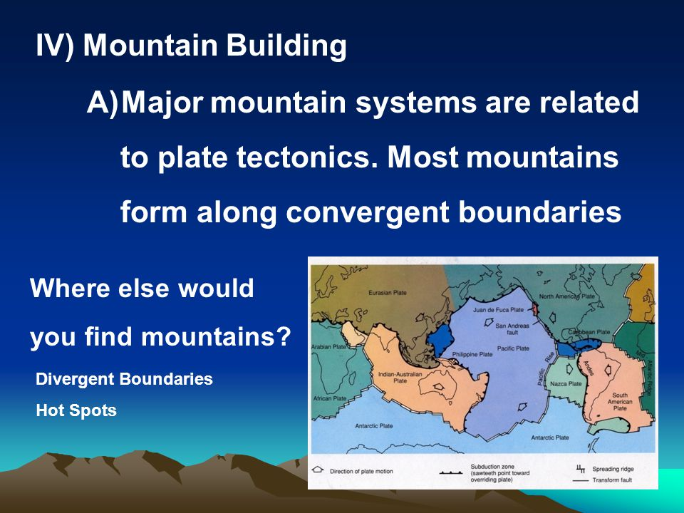 Major mountain systems are related to plate tectonics. Most mountains