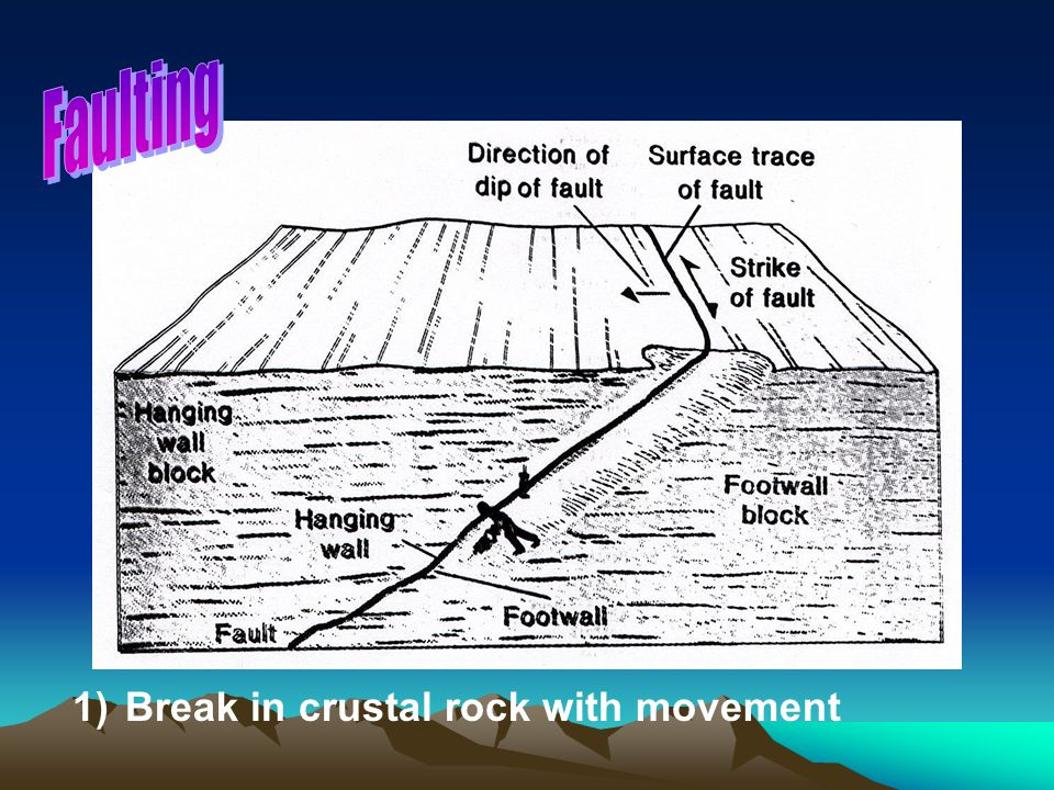 Faulting Break in crustal rock with movement