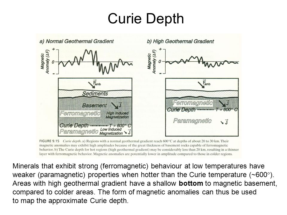 Curie Depth Minerals that exhibit strong (ferromagnetic) behaviour at low temperatures have.