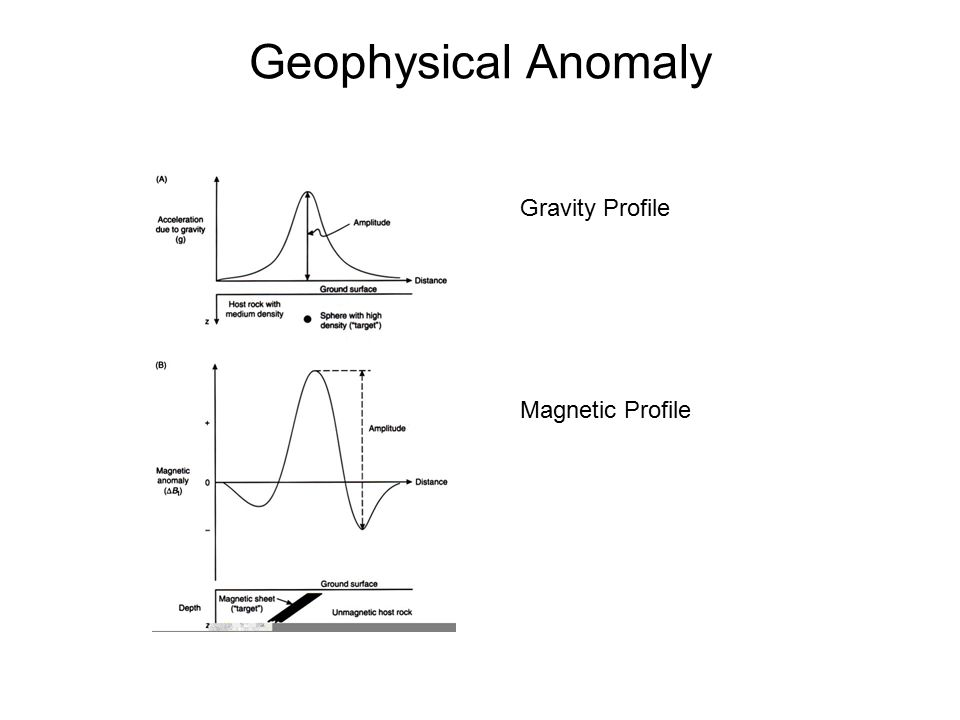 Geophysical Anomaly Gravity Profile Magnetic Profile
