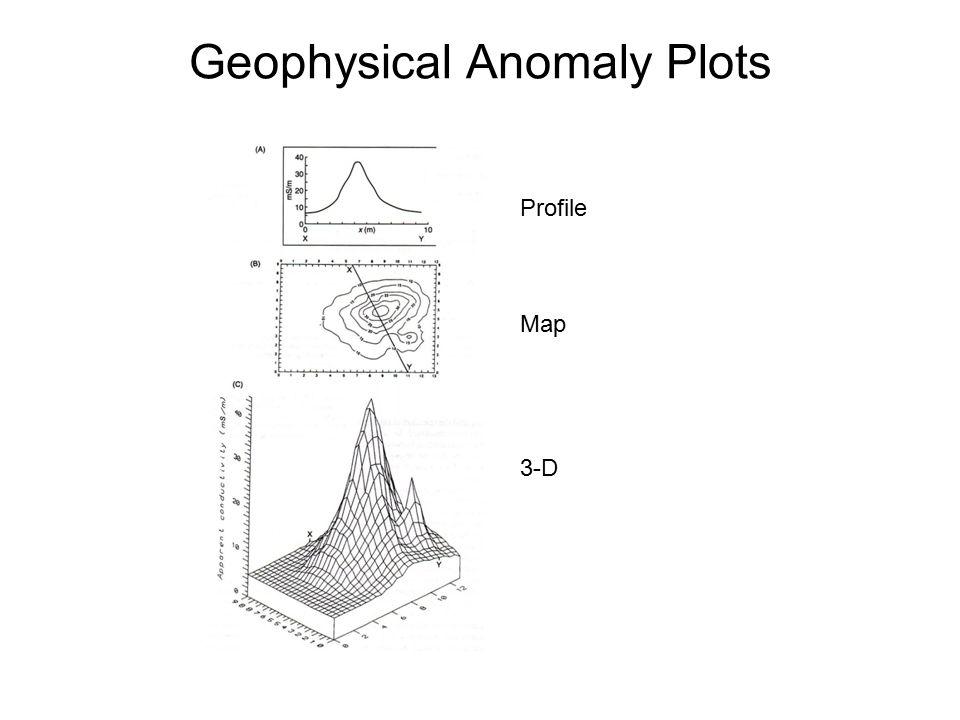 Geophysical Anomaly Plots