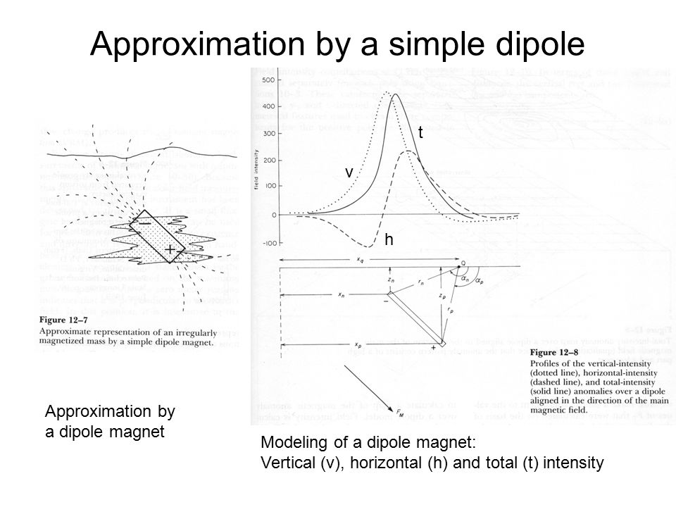 Approximation by a simple dipole magnet
