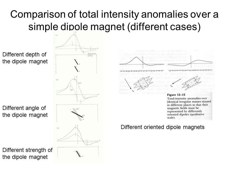 Comparison of total intensity anomalies over a simple dipole magnet (different cases)