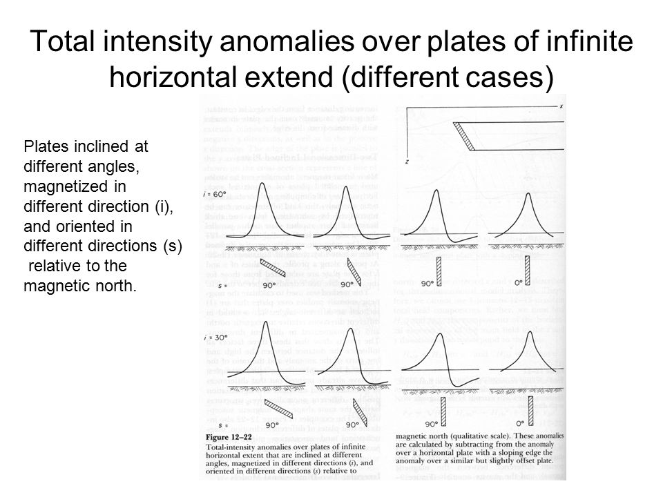 Total intensity anomalies over plates of infinite horizontal extend (different cases)