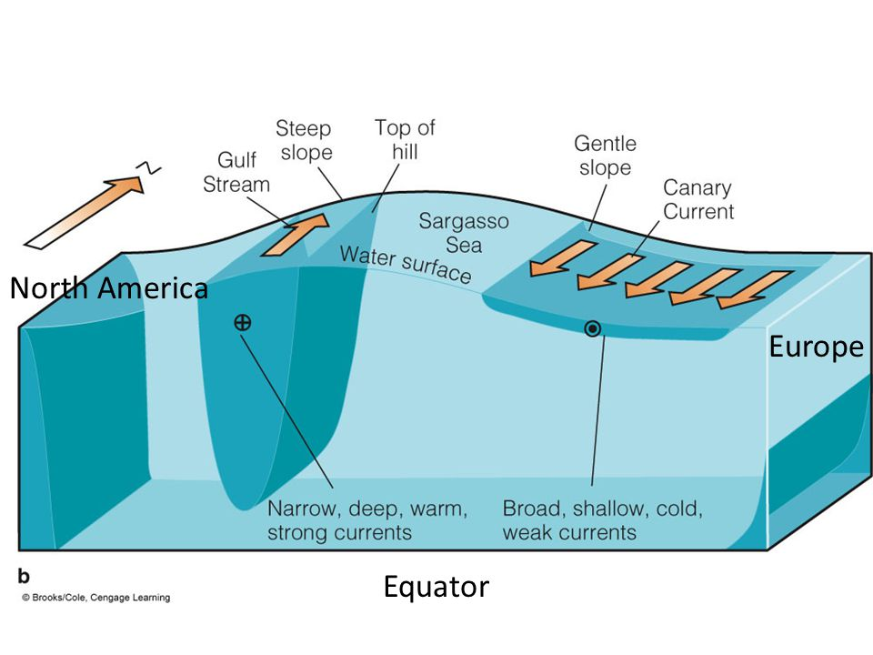 North America Europe Equator