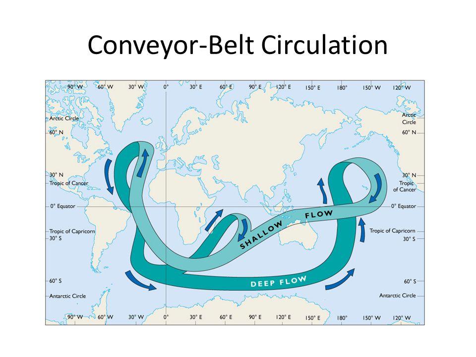 Conveyor-Belt Circulation