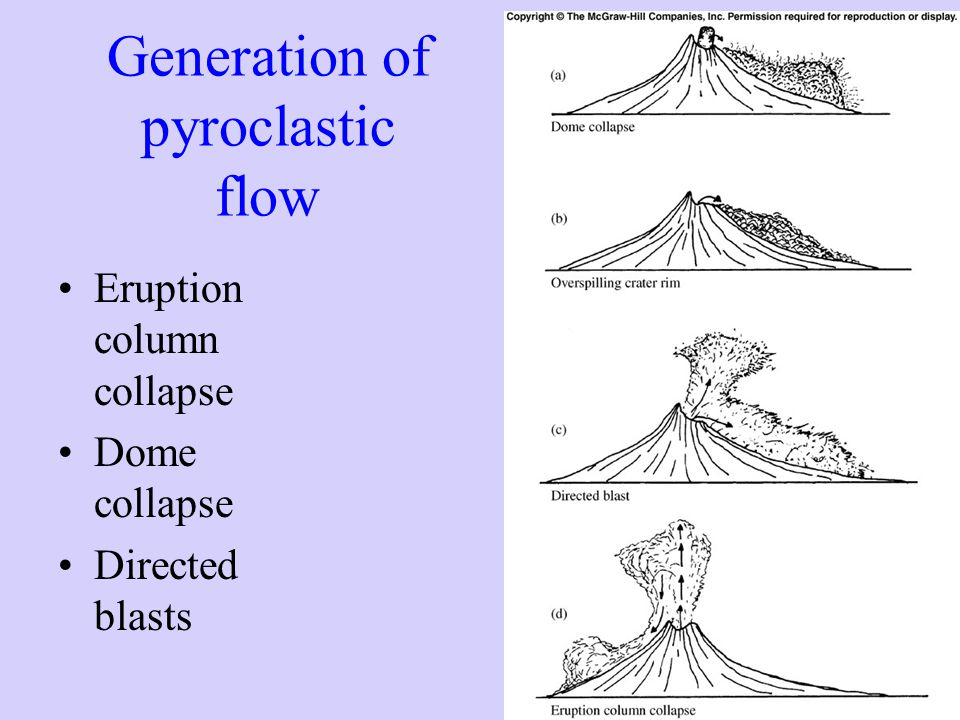 Generation of pyroclastic flow