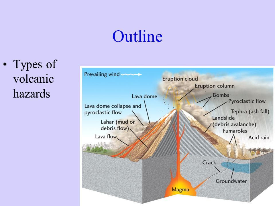 Outline Types of volcanic hazards