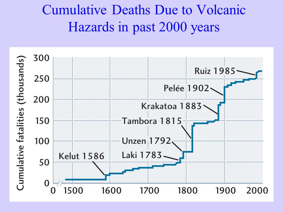 Cumulative Deaths Due to Volcanic Hazards in past 2000 years