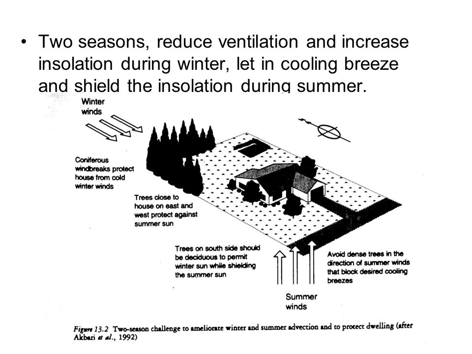 Two seasons, reduce ventilation and increase insolation during winter, let in cooling breeze and shield the insolation during summer.