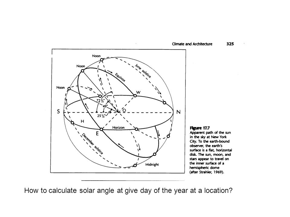 How to calculate solar angle at give day of the year at a location