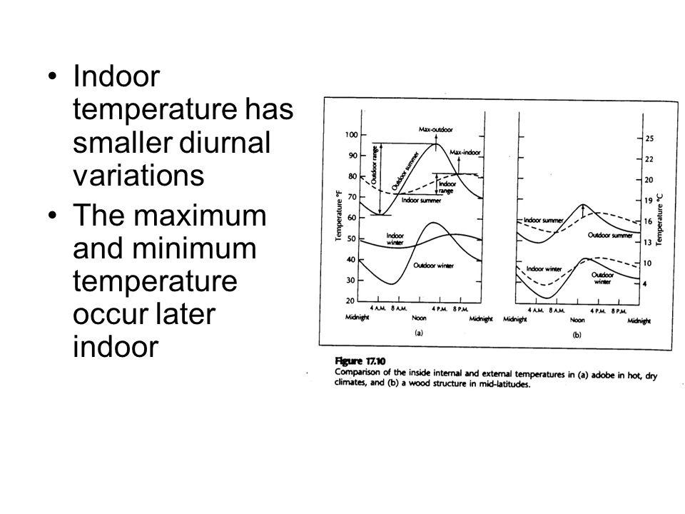 Indoor temperature has smaller diurnal variations