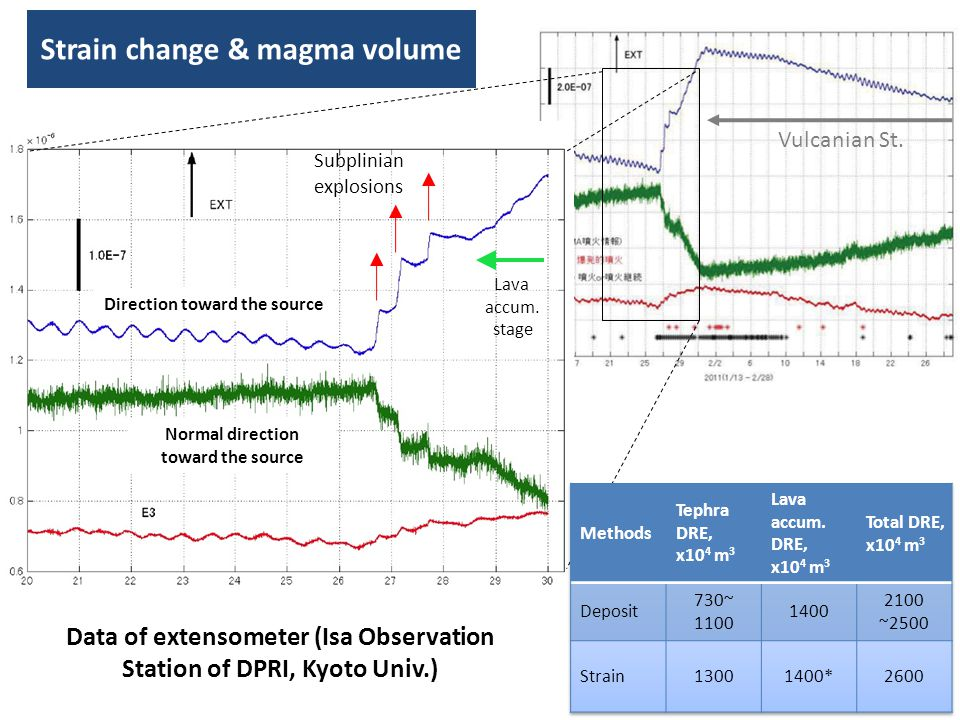 Strain change & magma volume