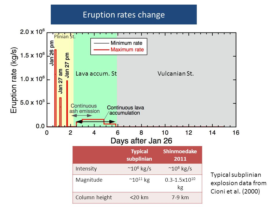 Eruption rates change Lava accum. St Vulcanian St.