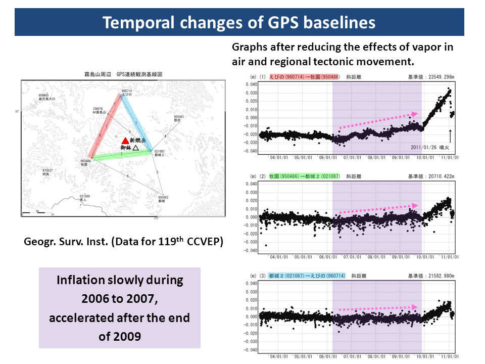 Temporal changes of GPS baselines
