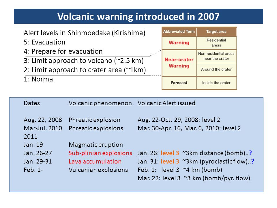 Volcanic warning introduced in 2007