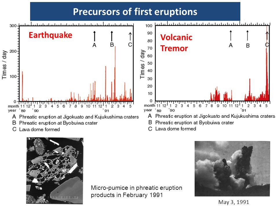 Precursors of first eruptions