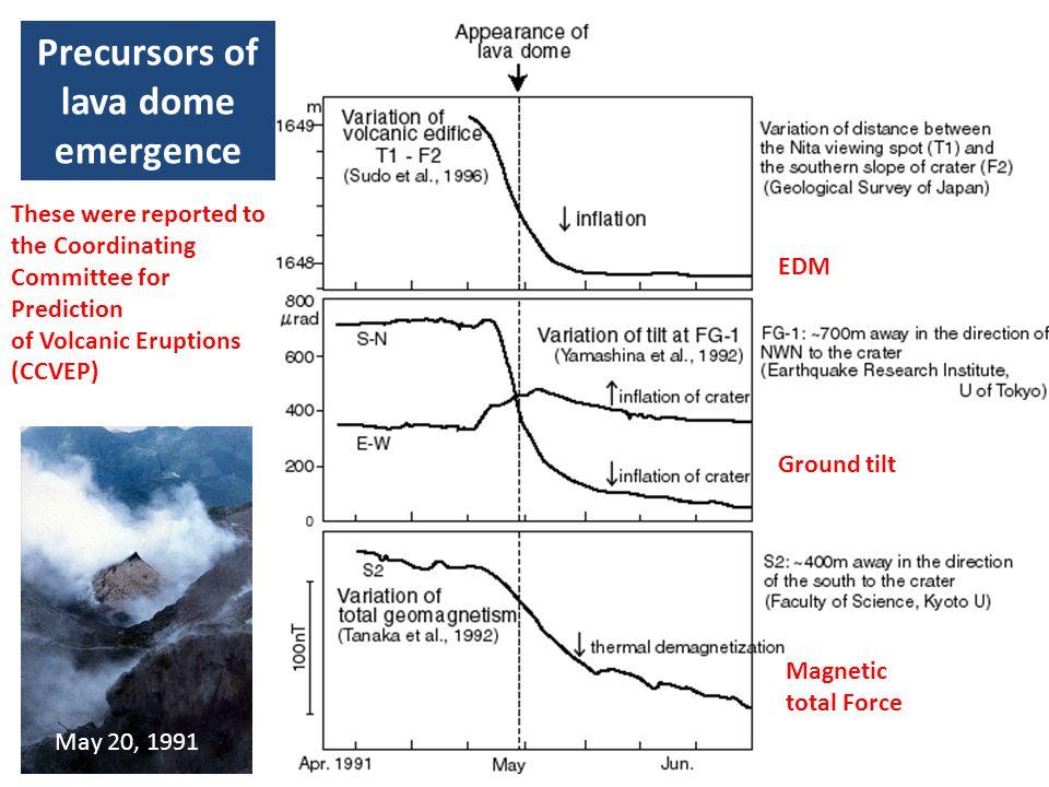 Precursors of lava dome emergence