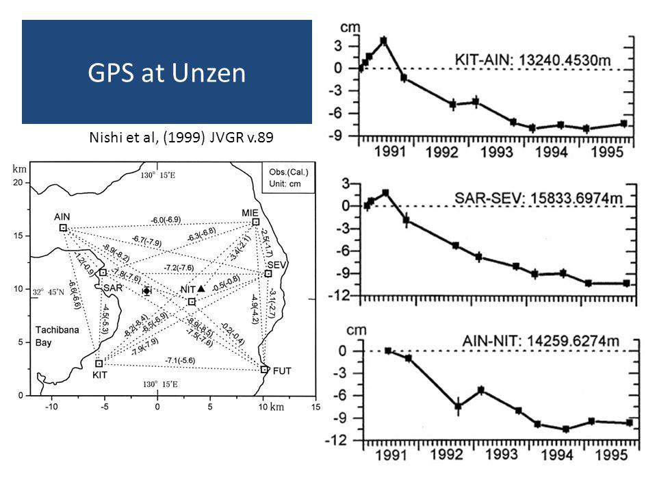 GPS at Unzen Nishi et al, (1999) JVGR v.89
