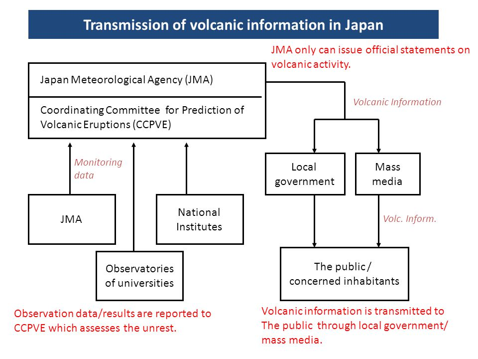 Transmission of volcanic information in Japan