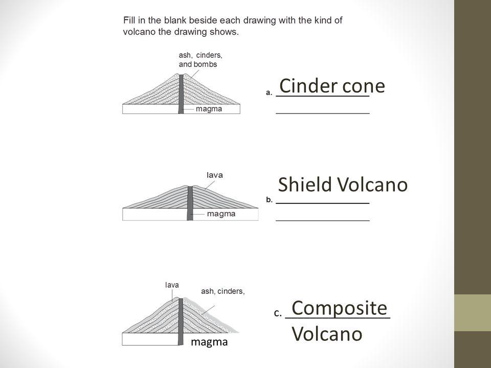 Cinder cone Shield Volcano Composite Volcano