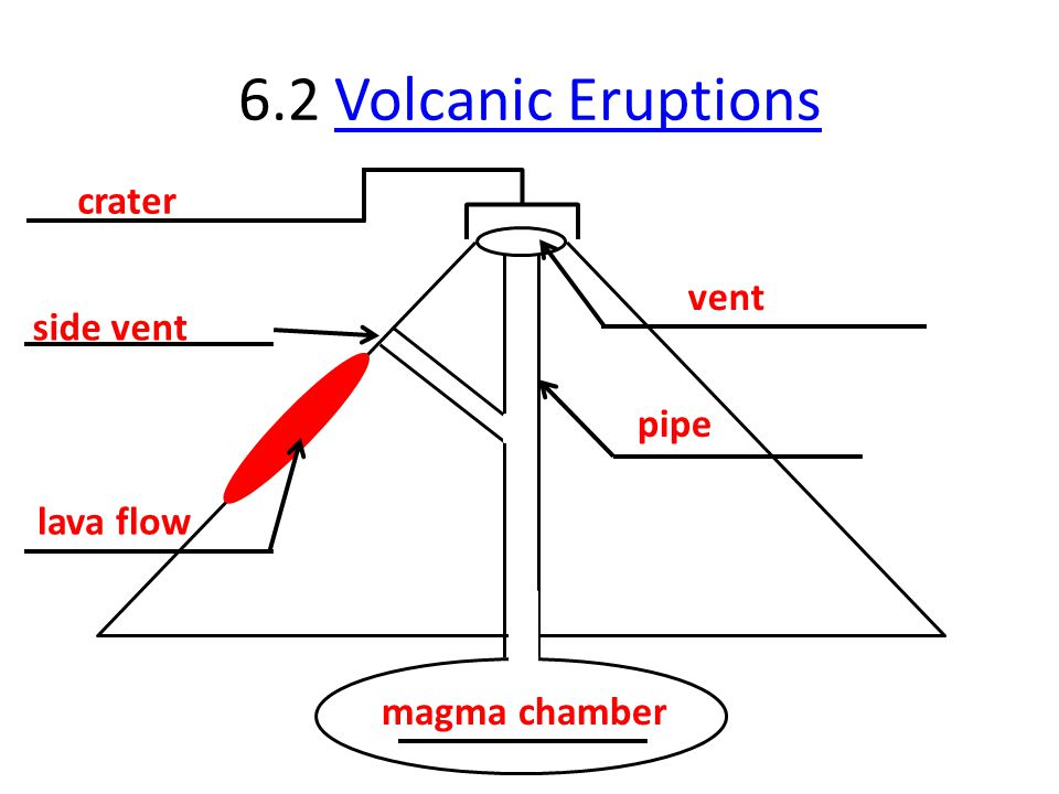 6.2 Volcanic Eruptions crater vent side vent pipe lava flow