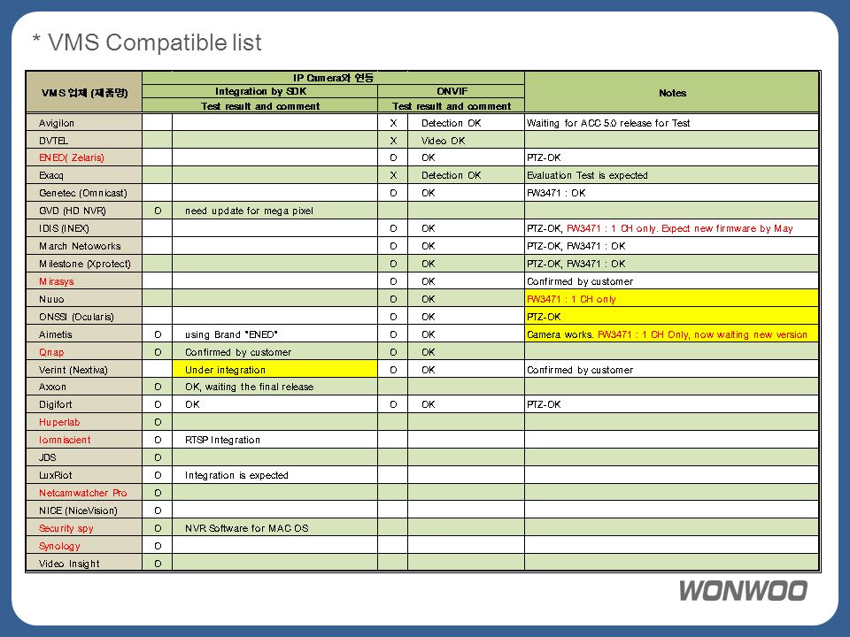* VMS Compatible list