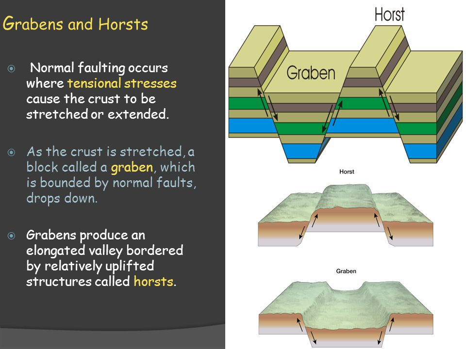 Grabens and Horsts Normal faulting occurs where tensional stresses cause the crust to be stretched or extended.