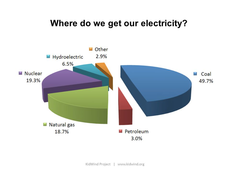 Where do we get our electricity