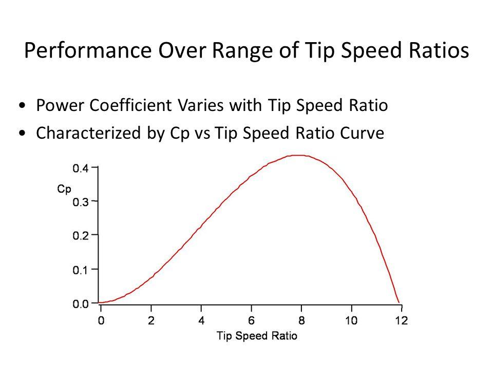 Performance Over Range of Tip Speed Ratios