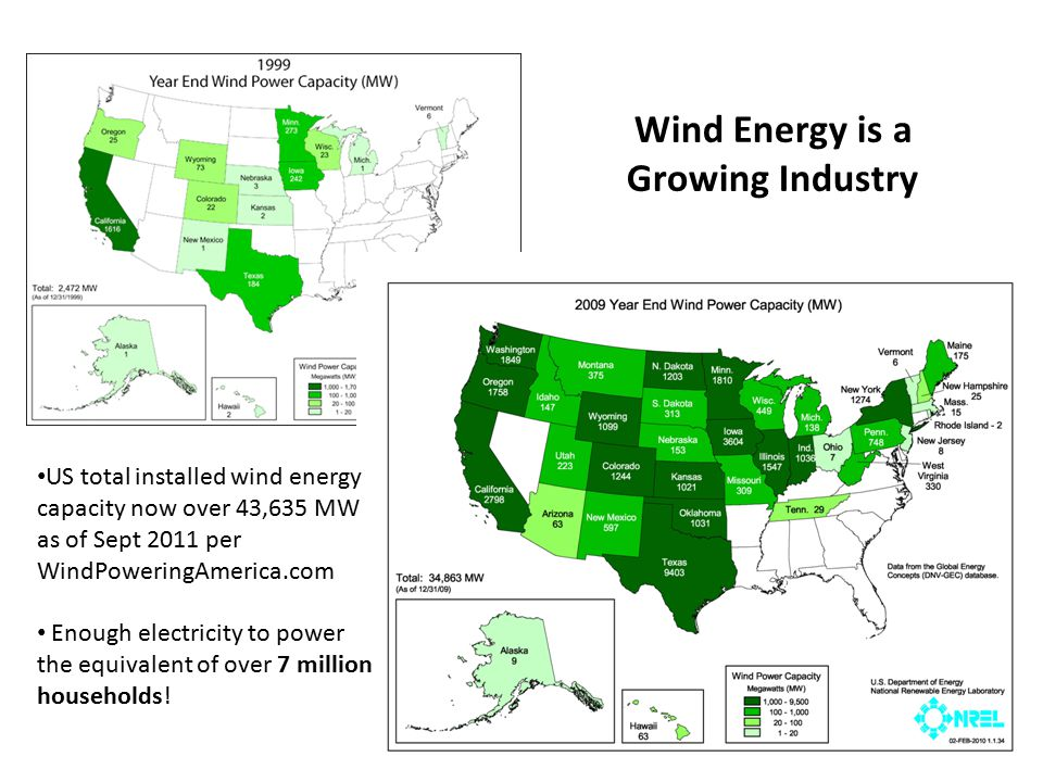 Wind Energy is a Growing Industry