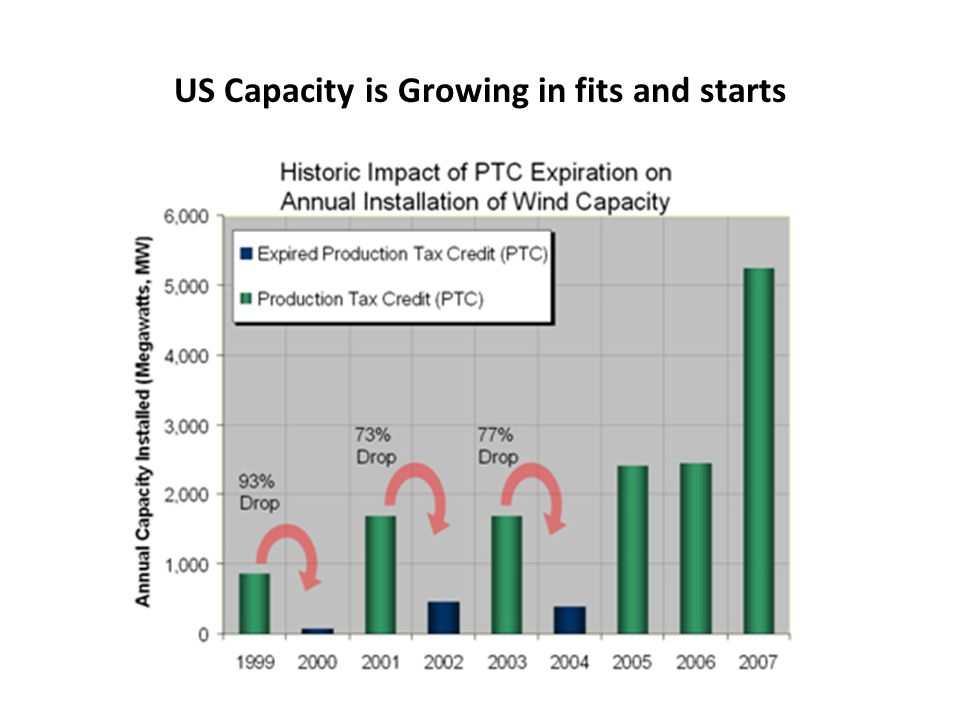 US Capacity is Growing in fits and starts
