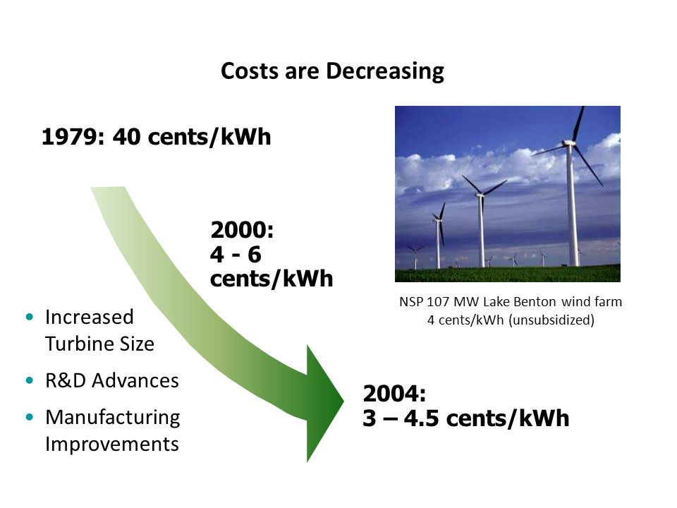 Costs are Decreasing 1979: 40 cents/kWh 2000: 4 - 6 cents/kWh