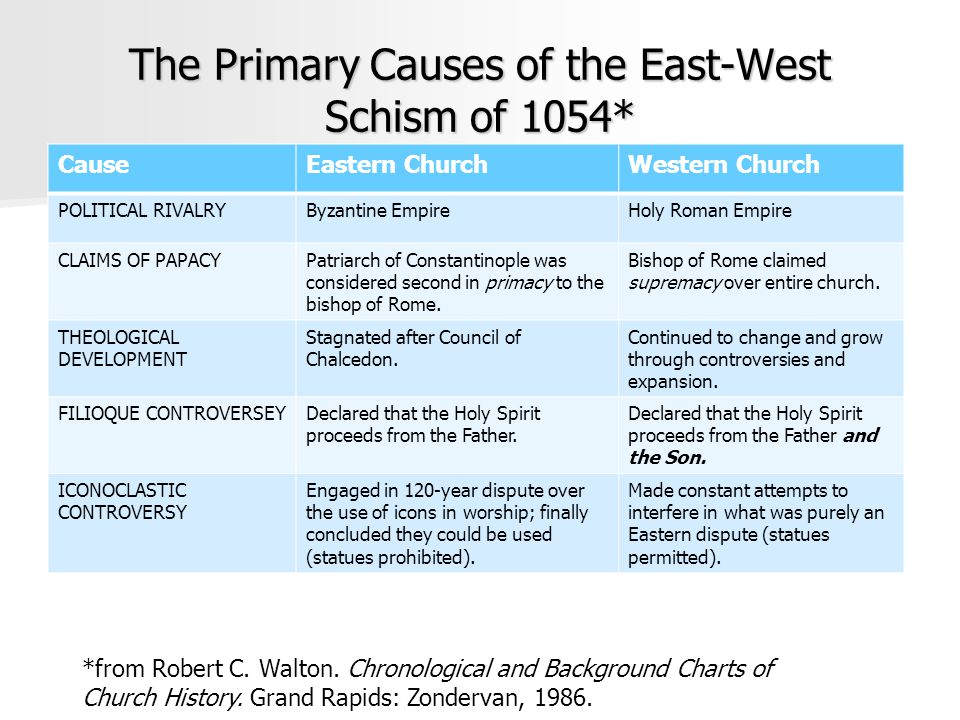 The Primary Causes of the East-West Schism of 1054*