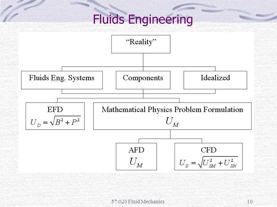 Fluids Engineering 57:020 Fluid Mechanics
