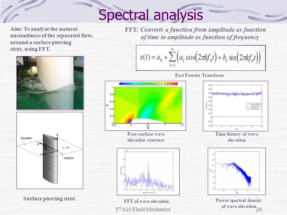Surface piercing strut Power spectral density