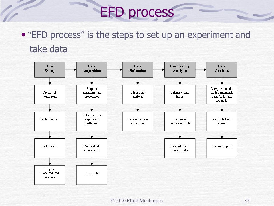 EFD process EFD process is the steps to set up an experiment and take data 57:020 Fluid Mechanics