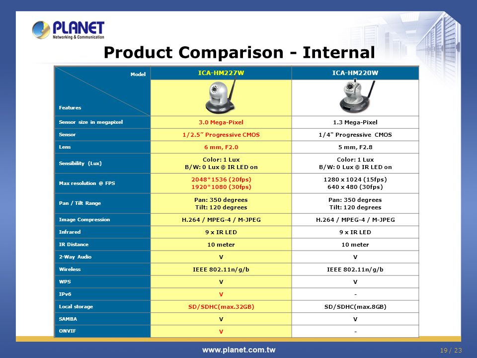 Product Comparison - Internal