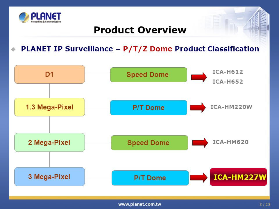 Product Overview PLANET IP Surveillance – P/T/Z Dome Product Classification. 2 Mega-Pixel. 3 Mega-Pixel.