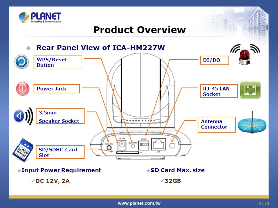 Product Overview Rear Panel View of ICA-HM227W Input Power Requirement