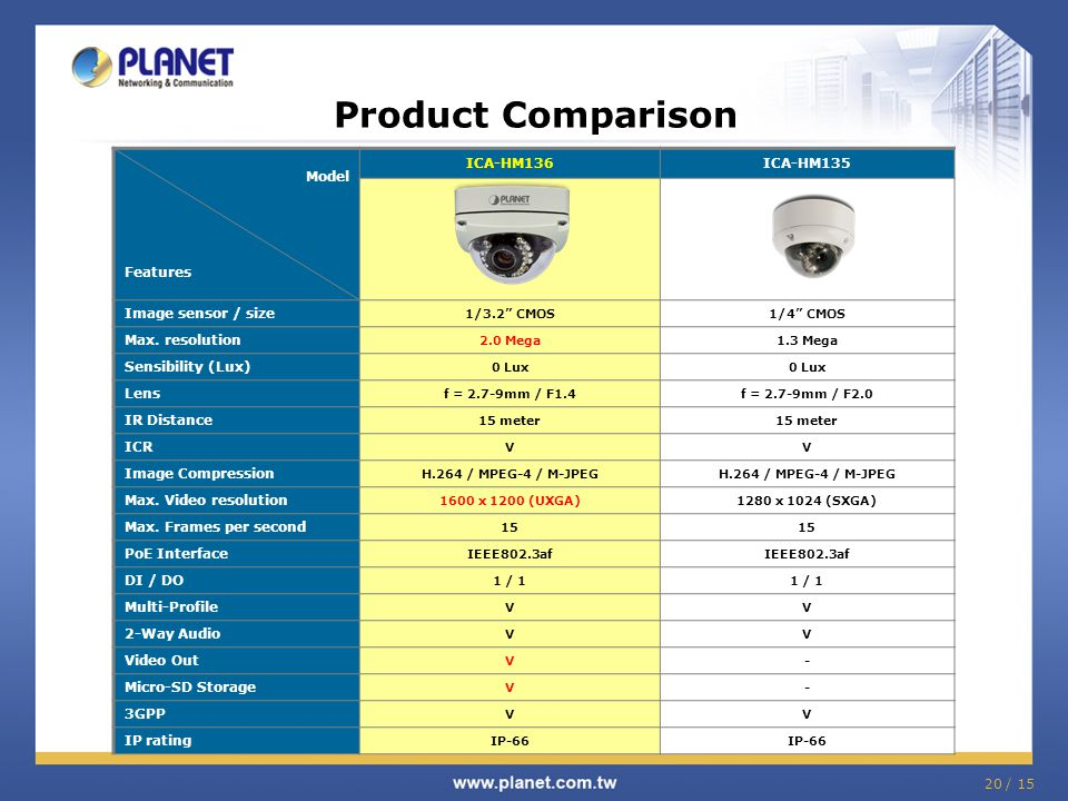 Product Comparison Model Features ICA-HM136 ICA-HM135