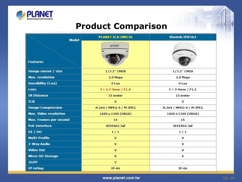 Product Comparison Model Features PLANET ICA-HM136 Vivotek IP8361