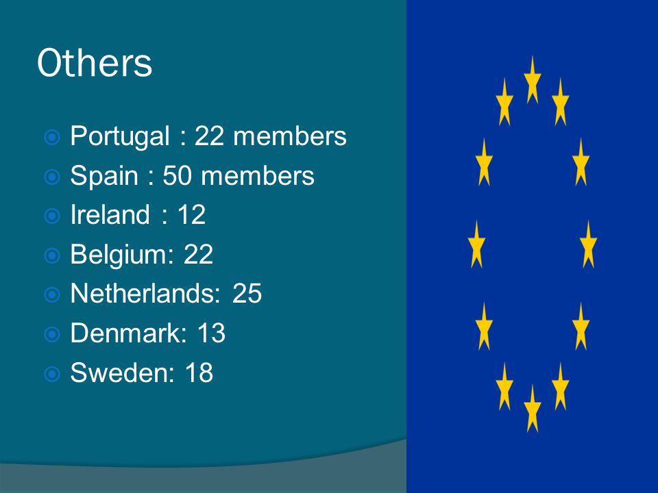 Others Portugal : 22 members Spain : 50 members Ireland : 12