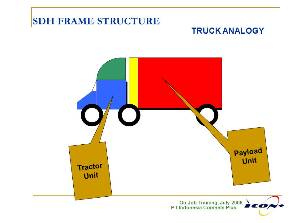 SDH FRAME STRUCTURE TRUCK ANALOGY Payload Unit Tractor Unit