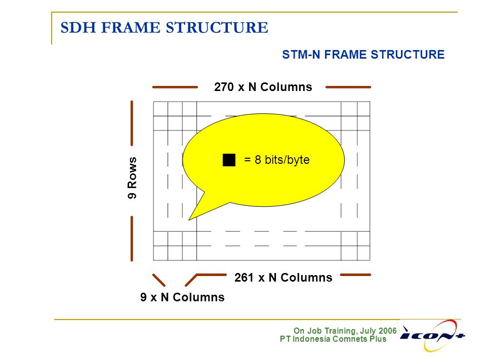 SDH FRAME STRUCTURE STM-N FRAME STRUCTURE 270 x N Columns