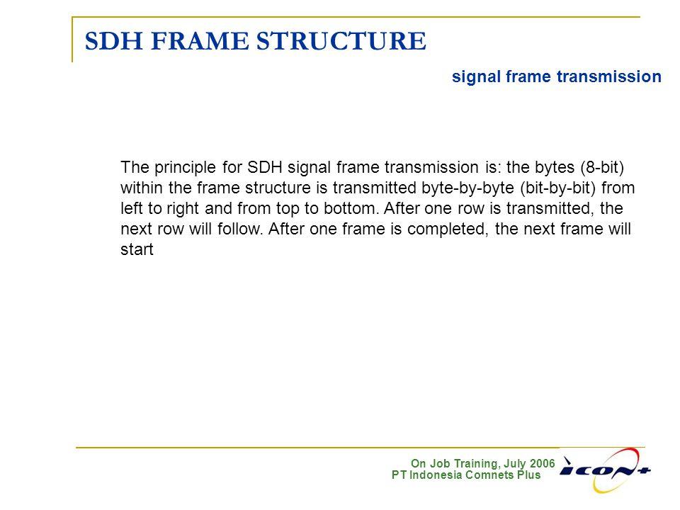 SDH FRAME STRUCTURE signal frame transmission
