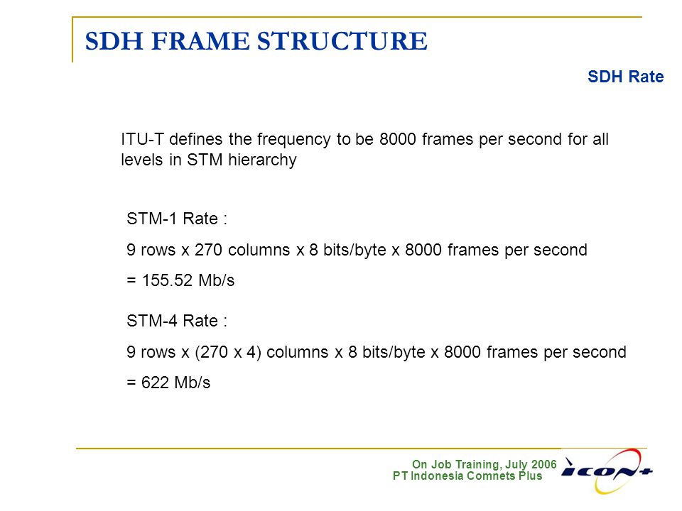 SDH FRAME STRUCTURE SDH Rate