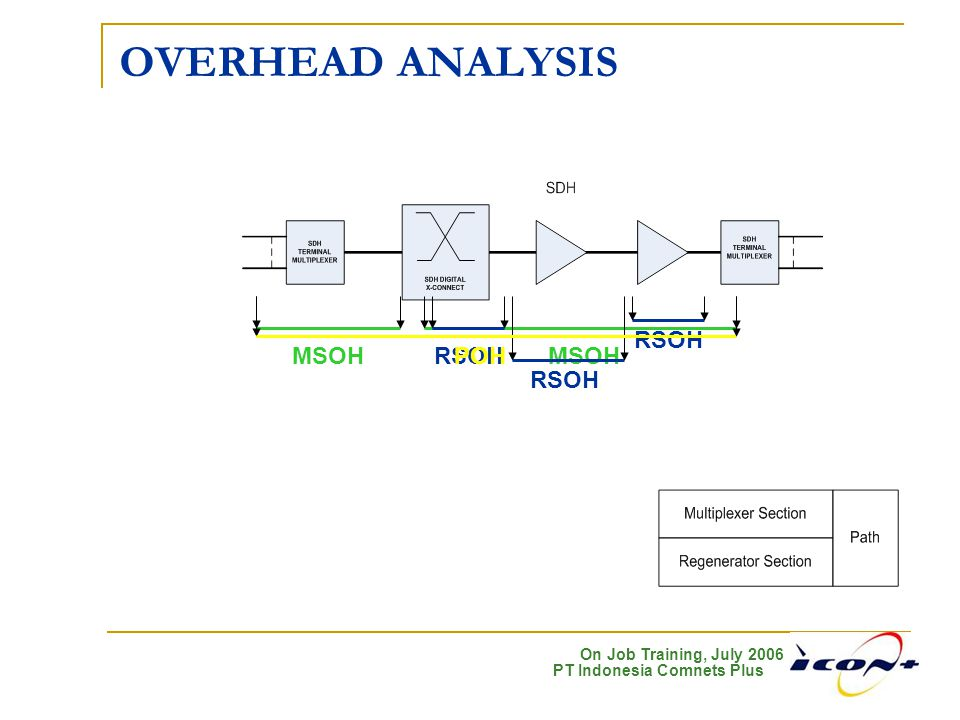 OVERHEAD ANALYSIS MSOH POH RSOH
